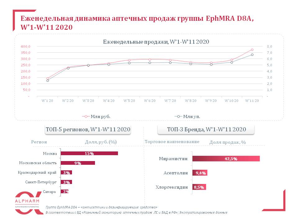aptechnye_prodazhi_lp_gruppy_ephmra_d8a__w'1-w'11_2020_1.jpg (64 KB)