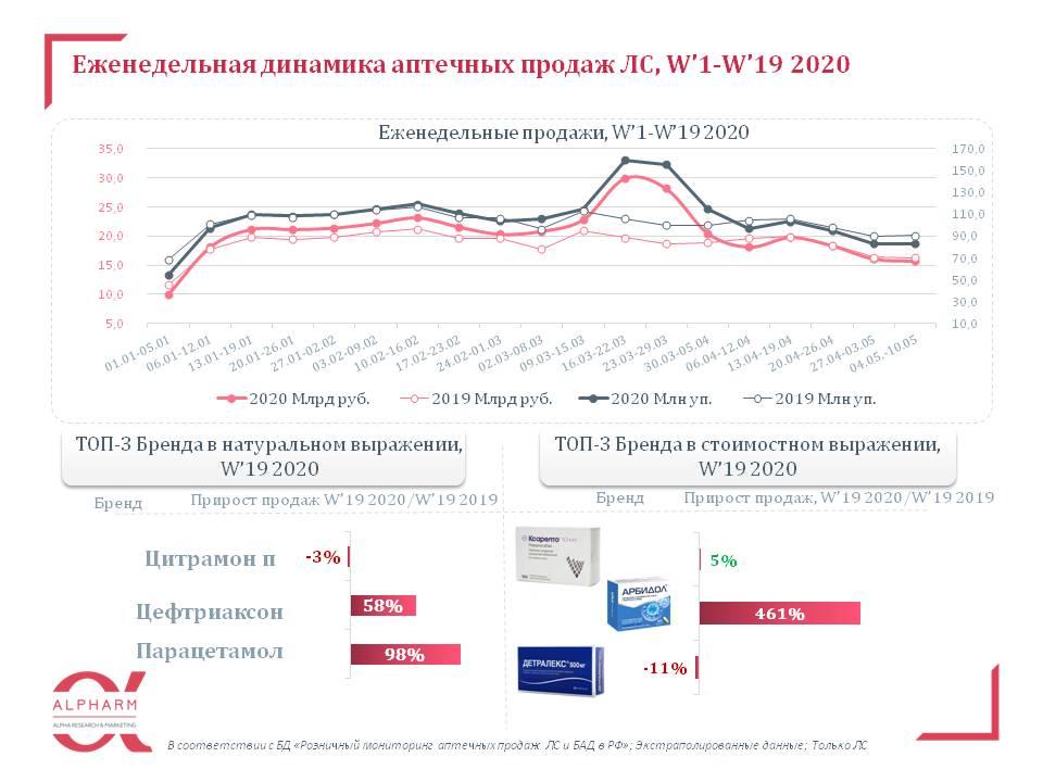 aptechnye_prodazhi_lp__w'1-w'19_2020.jpg (73 KB)