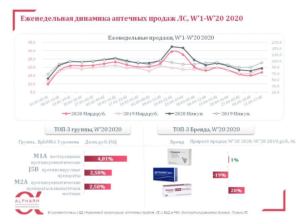aptechnye_prodazhi_lp__w'1-w'20_2020.jpg (73 KB)