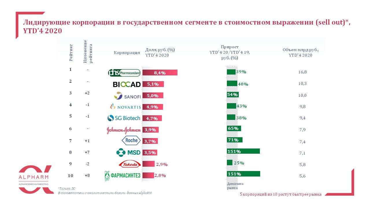 lidiruyushchie_korporatsii_v_gossegmente_ytd_4_2020.jpg (68 KB)