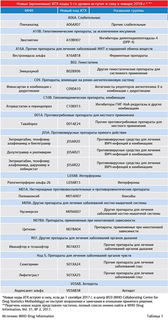 Противовирусные препараты для системного применения — АТХ-классификация лекарственных препаратов 534