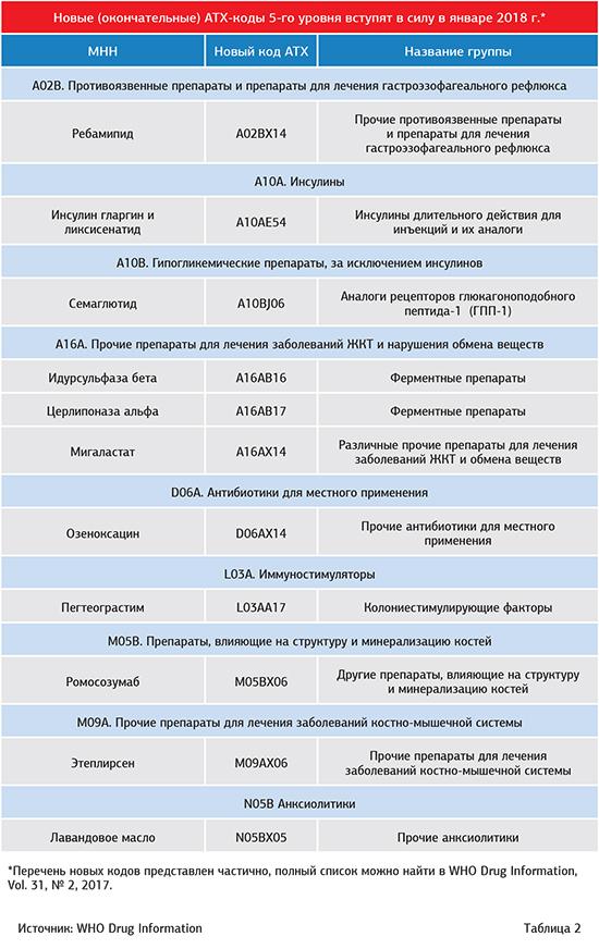 Противовирусные препараты для системного применения — АТХ-классификация лекарственных препаратов 708